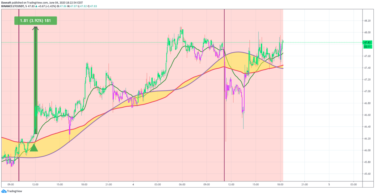 TradingView trade BTC ETH XRP LTC follow up