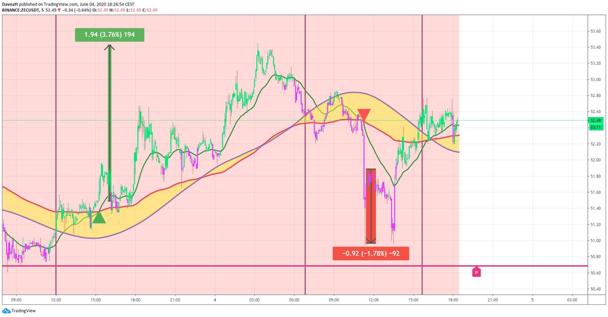 TradingView trade BAT ZEC HEDG