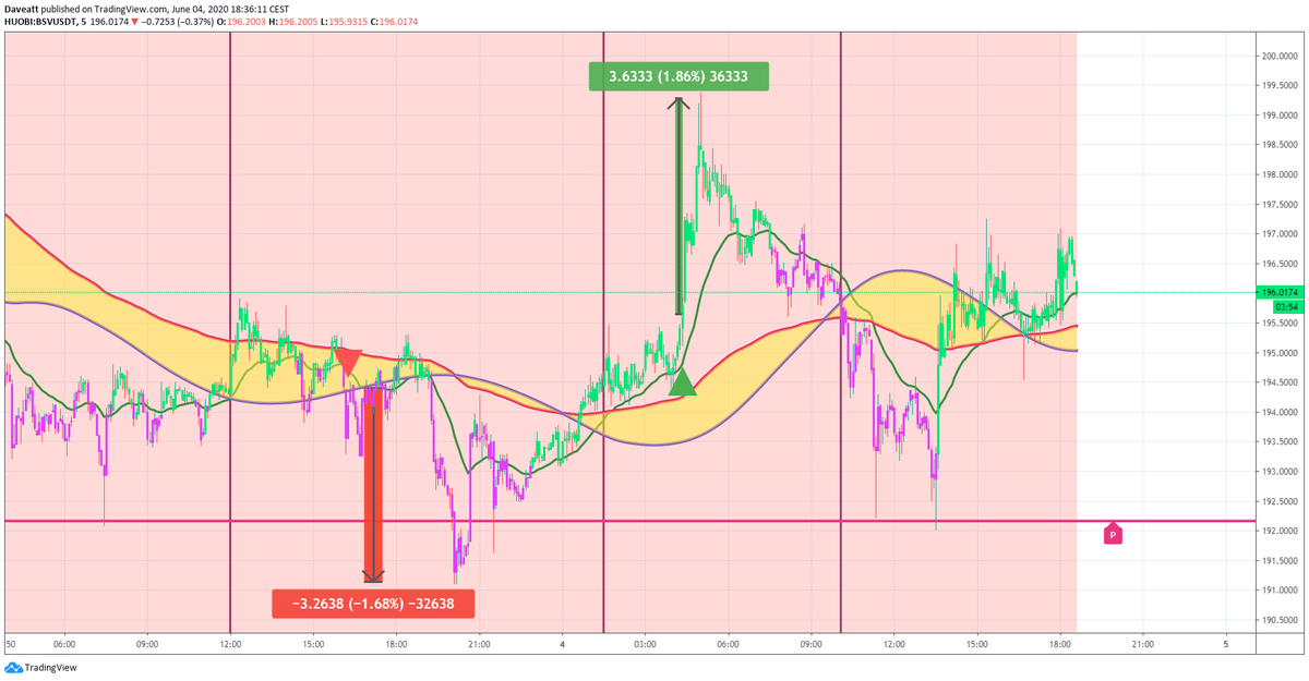 TradingView trade MATIC BSV DOGE