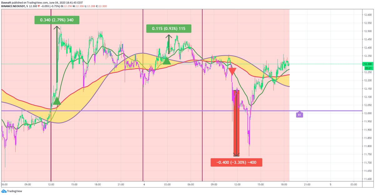 TradingView trade TRX ADA NEO follow up