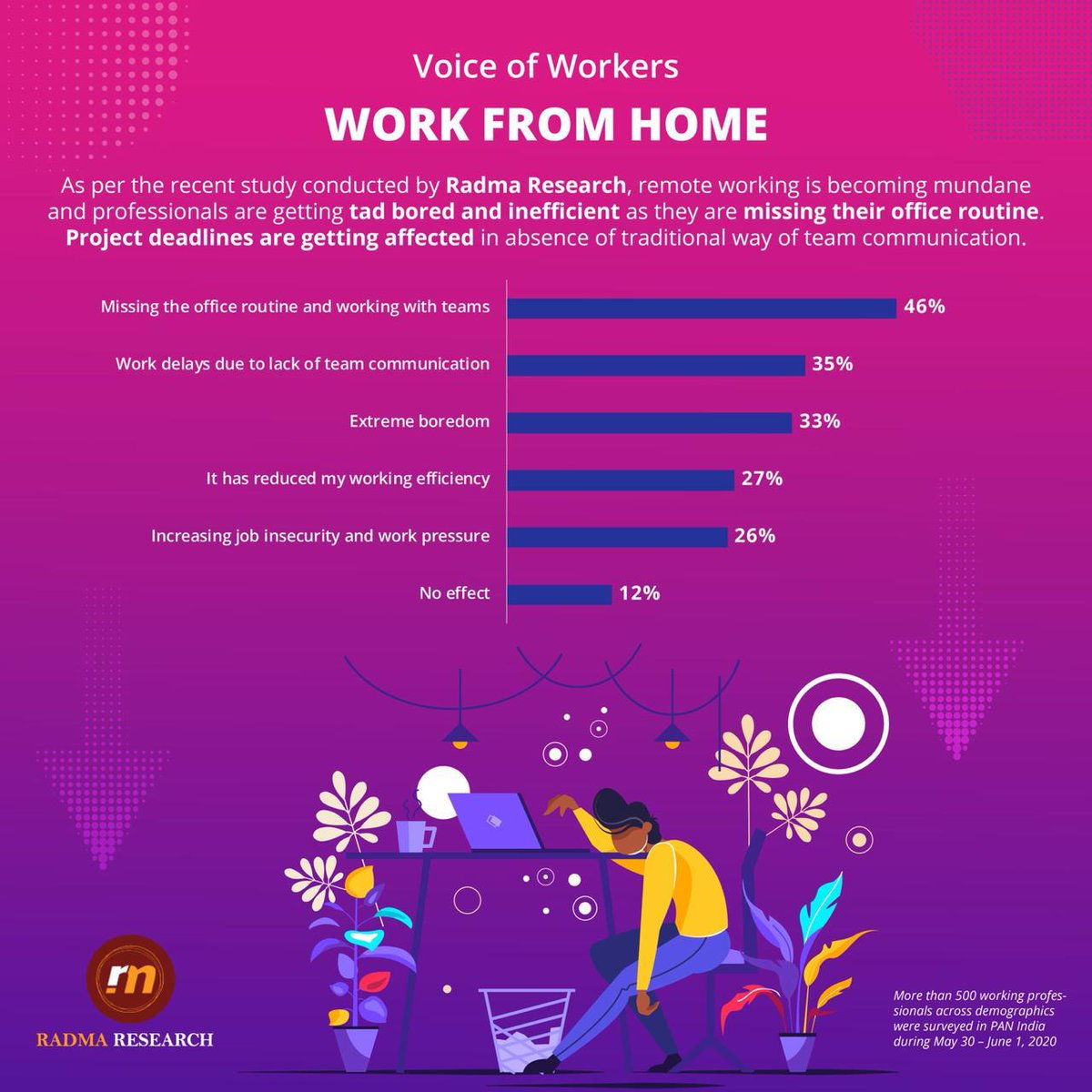 Work from home : Future or Compulsion ?  #covid19 #workfromhome #voiceofworkers #employees #employeeproductivity #employers #research #marketresearch #lockdowneffect #newnormal #socialdistancing #indiafightcorona #employeesatisfaction #indians #workforce #workingremotelypic.twitter.com/UBaW16CwKm