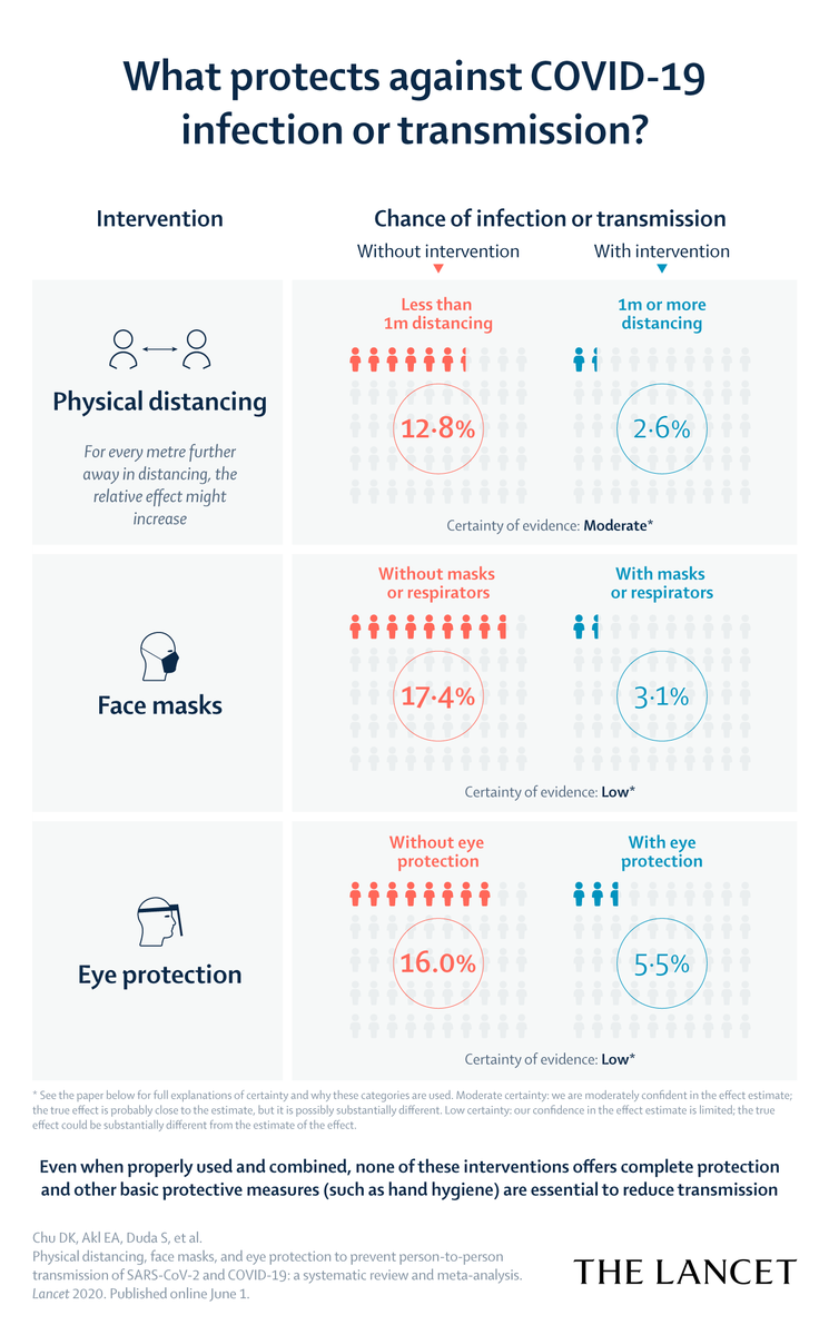 Why this recent systematic review paper highlighting eye protection is so important https://t.co/wLlc1j6sph @TheLancet Even though #SARSCoV2 goes for the nose, it can also get in via the eyes https://t.co/1oTLRJQuzN @umichmedicine https://t.co/Gmwtn5xFhk