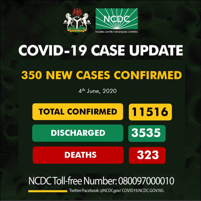 COVID-19: Nigeria records 350 new cases as toll hits 11516