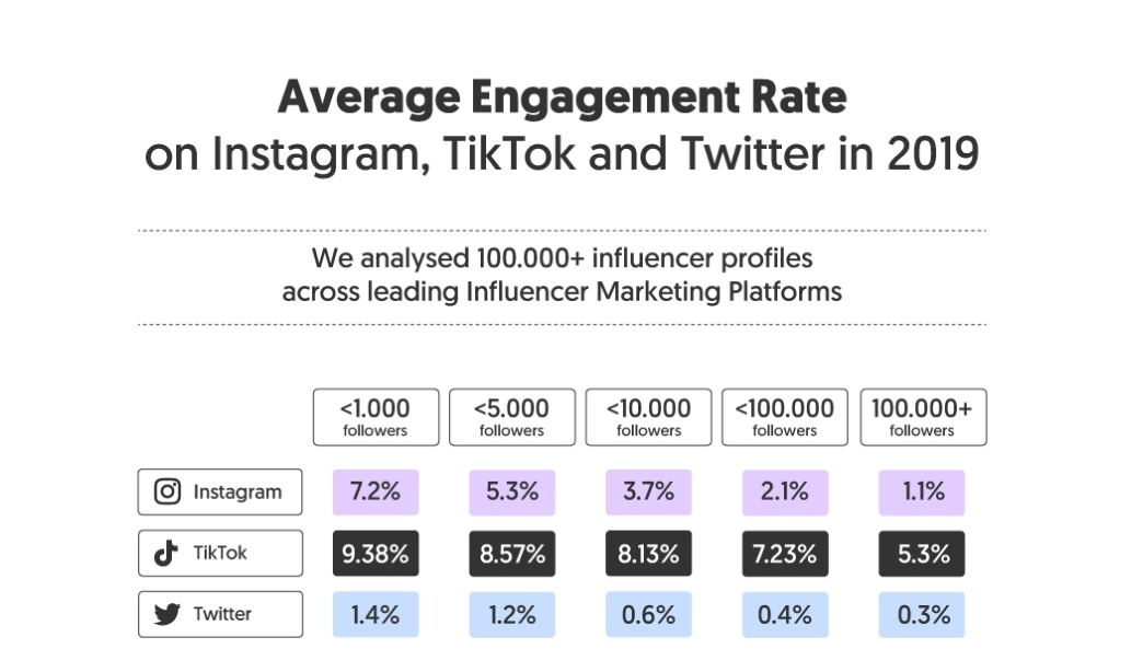 TikTok is another Social Media Platform just like Twitter, insta & Facebook Govt needs to engage their influencers as well, whose content gets viral in minutes Active Users: Twitter: 328 Million TikTok: 800 Million Facebook: 1,730 Million Highest Engagement Rate: twitter.com/Kaaf_hay_/stat…