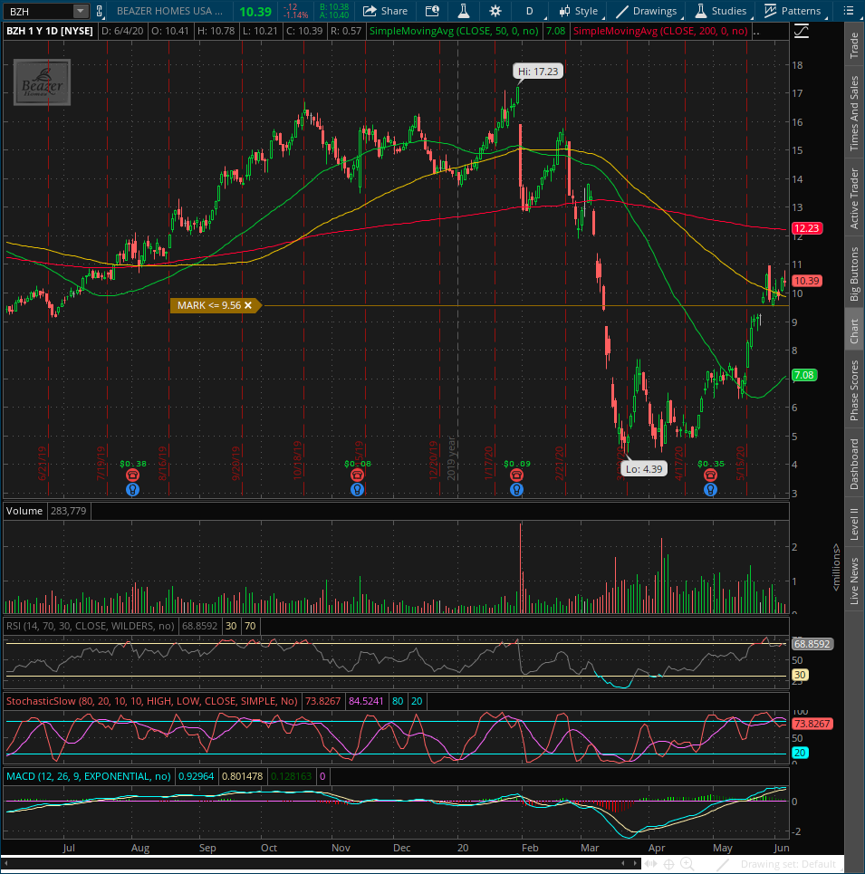 Arizona & other states have extremely low inventory which will increase sales of new builds as buyers grow frustrated w/lack of qualify inventory. #HomeBuilder stocks have rallied but IF/THEN: Use weakness to major support areas to get long on swing trades. $TOL $KBH $BZH $PHM<br>http://pic.twitter.com/yYr37RUNzw
