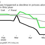 Image for the Tweet beginning: -China's Solar Giants Slash Prices