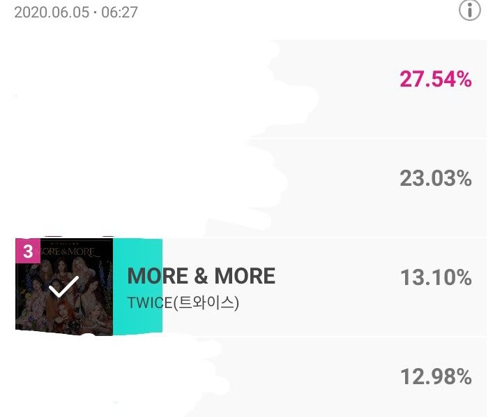 📥 Prevoting for SHOW CHAMPION #3 [+2] MORE & MORE — 13.10% ⬆️ Dont forget to cast your vote for today, its very helpful to get them 🏆 on Music Show! @JYPETWICE #TWICE
