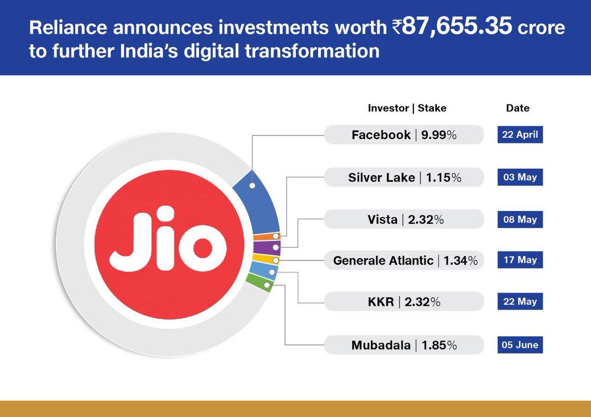 Mubadala to invest Rs. 9,093.60 crore in Jio Platforms