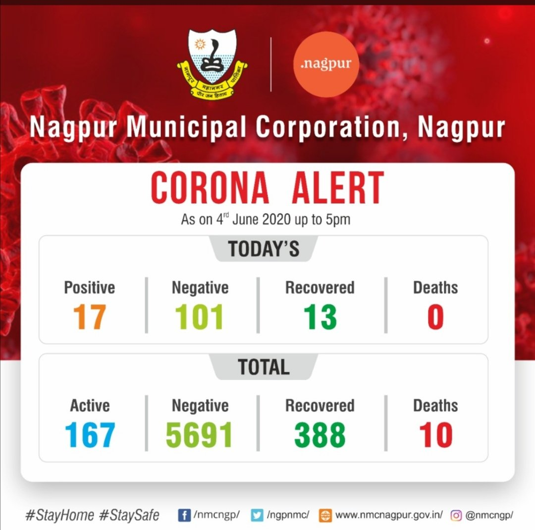 @ngpnmc Why news channel @abpmajhatv is showing inflated data instead of  official data shown by @ngpnmc ? Nagpur has  166 Active cases,10 deaths & 388 recovered as of 4th Iune 2020. Why is @abpmajhatv showing 600+ cases? #TRPMedia @rajeshtope11 https://t.co/W8AD3Wwvdm