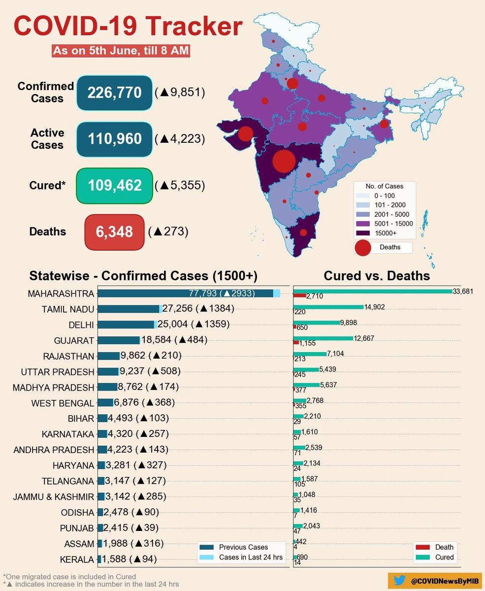 #Covid_19india #COVIDー19 #India #TamilNadu #TNGovt #Chennai #Subash https://t.co/cPYzBJvNXl