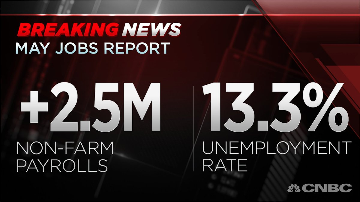 BREAKING: U.S. economy added 2.5M jobs in May, unemployment rate now at 13.3%  https://t.co/nZ5o5tsF87 https://t.co/PD083MPnbw