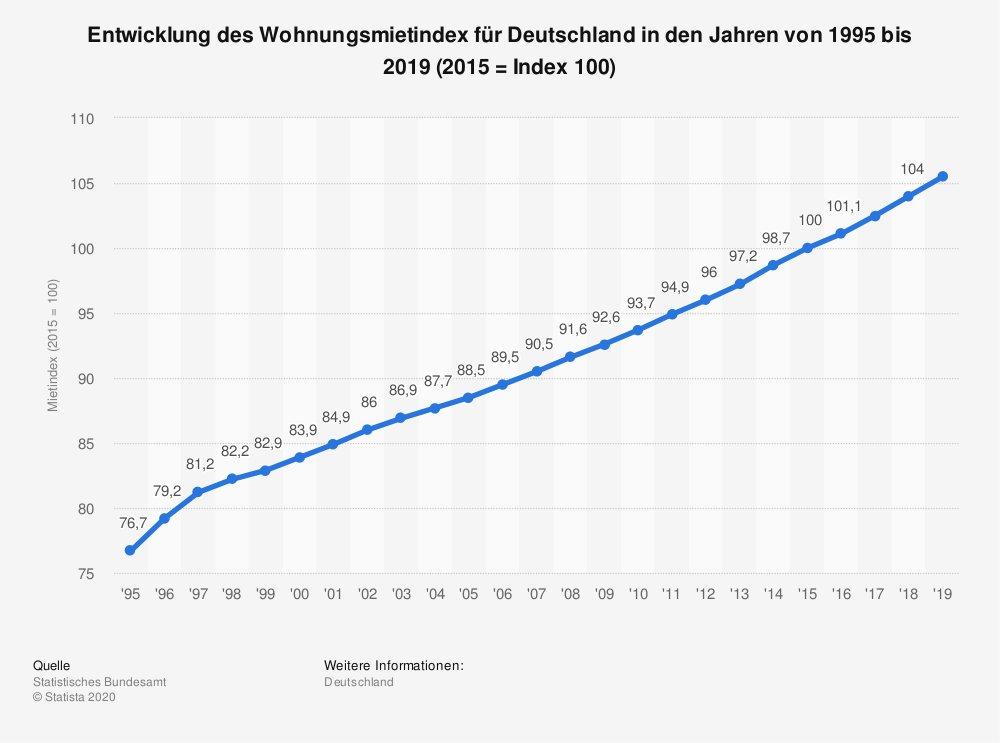 #DeutscheWohnen