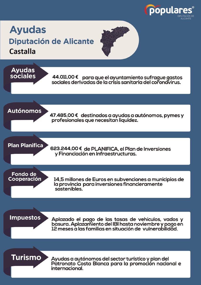 Ayudas de Diputación de Alicante a nuestro municipio de Castalla. #partidopopular #popularesCastallapic.twitter.com/zO58tUt5Ny