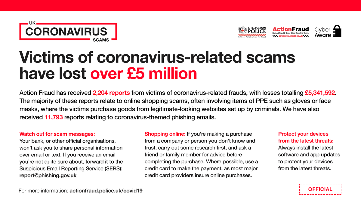 UPDATE⚠️: 2,204 victims of coronavirus-related scams have lost over £5 million. Fraudulent websites selling PPE continue to be a common lure used by criminals. Get the latest information and advice here: actionfraud.police.uk/covid19 #CoronavirusFrauds
