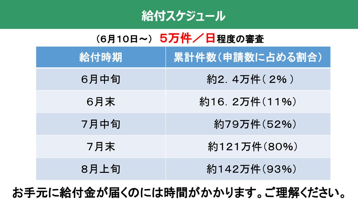 いつ 金 れる 振り込ま 市 給付 大阪 【特別定額給付金】大阪市の申請はいつから?振込みはいつ?必要書類は?