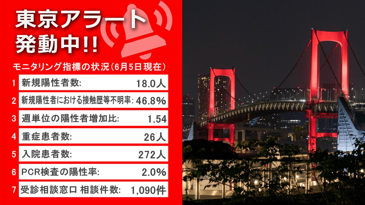 東京 アラート 詳細