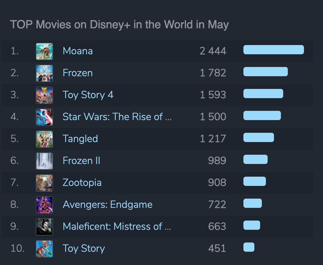 The May report for @disneyplus in 13 countries is here!   The most popular movie was #Frozen, followed by #Moana and #ToyStory4, then finally #StarWarsRiseOfSkywalker   #TheSimpsons are of course the most popular TV show.   Full report here: https://t.co/W5sf3kr7AT https://t.co/rj0TF6kfpJ