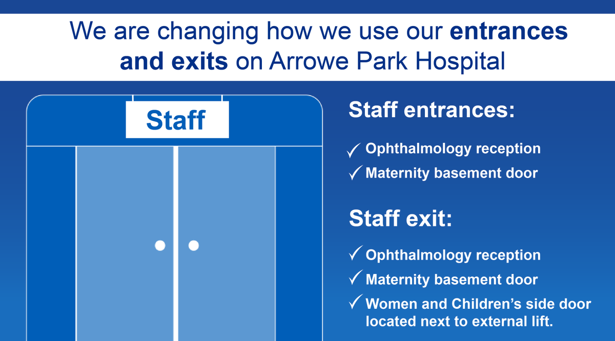 We are changing how we use our entrances and exits for staff. To see the maps showing how will work please go to the staff website and search access changes.