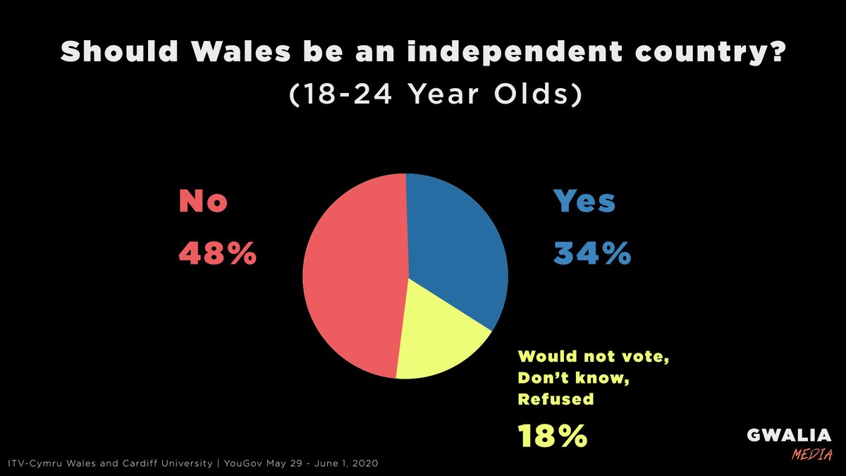 **18-24 Year Olds** Should Wales be an independent country? Yes: 34% No: 48% Would not vote: 7% Dont Know: 10% Refused: 1% ITV-Cymru Wales & Cardiff University | YouGov May 29 - June 1 2020