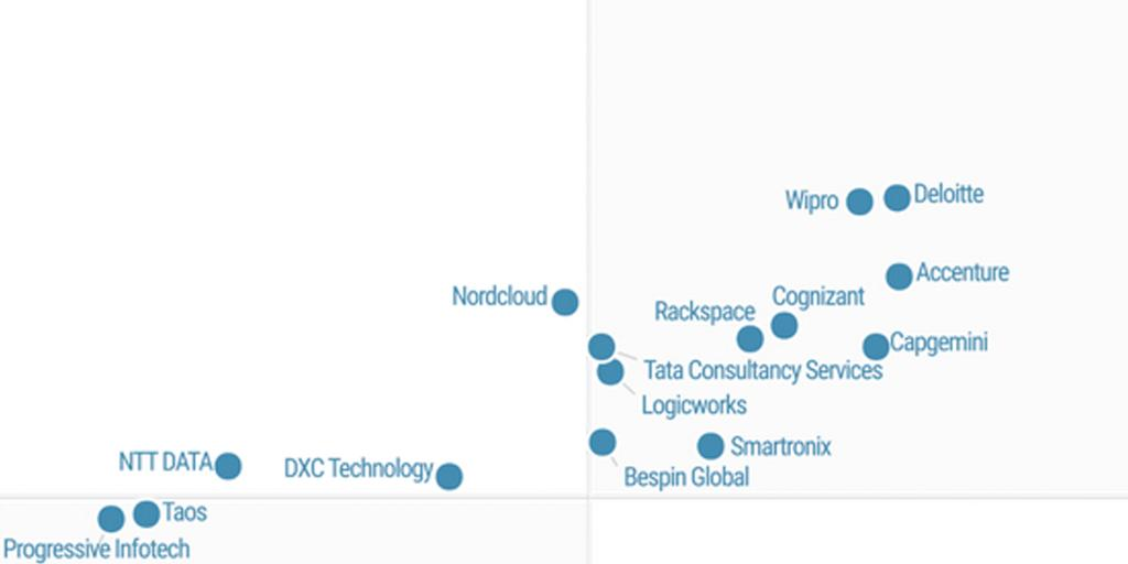 Want to know where #cloud could take your organization next? Deloitte has been named the Leader in the Magic Quadrant for Public Cloud Infrastructure Professional & Managed Services, 2020 by @Gartner_inc . https://t.co/63ABr8vCu2 https://t.co/90Dnxf86dy