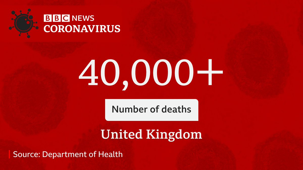 Bbc Breaking News On Twitter 40 261 People Have Died With Coronavirus In The Uk The Uk Is Only The Second Country To Report More Than 40 000 Deaths Https T Co Pit2yphc12 Https T Co 4ttwpdf2n4