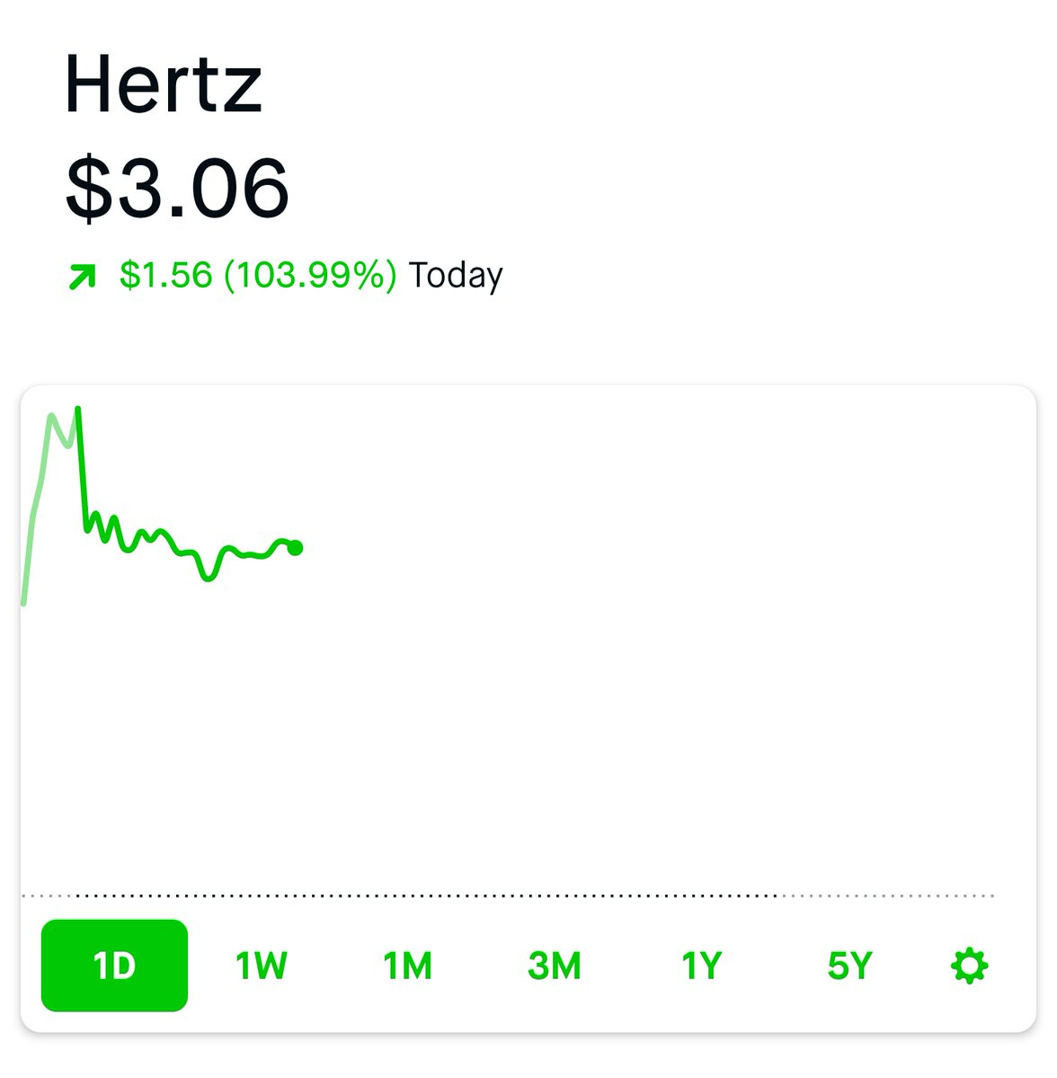 hertz stock - photo #17