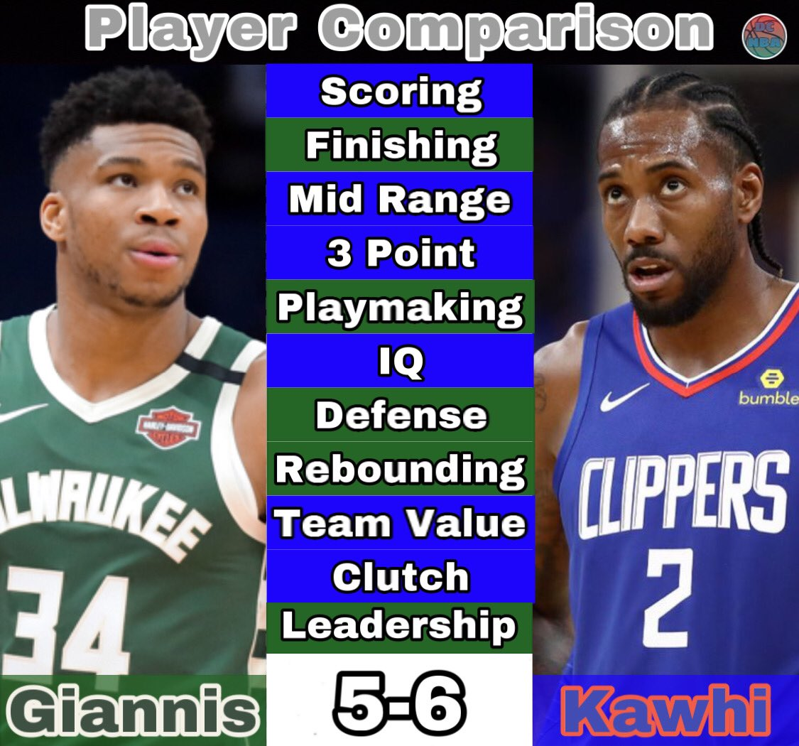 My Player Comparison for Giannis VS Kawhi. Who is the better player? Who should I do next? . . . . . #nba #basketball #clippers #losangeles #laclippers #kawhi #kawhileonard #giannis #bucks #mvp #dunk #highlights #fridaymorning #morning #twitter https://t.co/iQFfmSfclW