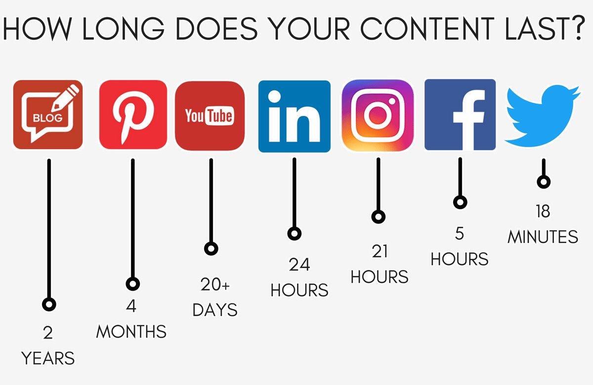 How long does your content last   #SocialMedia #InternetMarketing #SEO #OnlineMarketing #marketing #DigitalMarketing #InboundMarketing #GrowthHacking #SMM #sem #ContentMarketing #Engagement #branding https://t.co/EvMpH4ziIP
