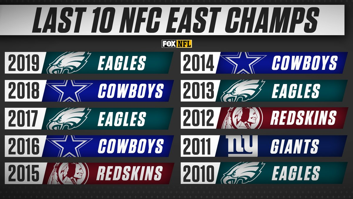 RT @NFLonFOX: NFC East Champions breakdown of the 2010s @Eagles - 4 Cowboys - 3 Redskins - 2 Giants - 1 https://t.co/7u7LRWH6JH