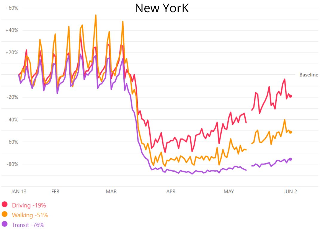 #Data from #NY lags behind the rest of the country. Business activity will be slow to bounce back as residents reevaluate if they want to live and/or work in a large city post-COVID. Expect fundamentals to be pressured for office and apartments REITs with heavy exposure. pic.twitter.com/aKhNxPm4u5