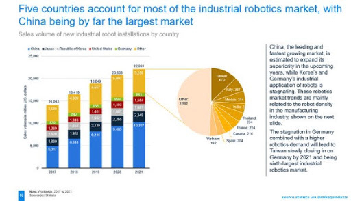 Five Countries Account For Most Of The Industrial #Robotics Market With China Being The Largest by @StatistaCharts @MikeQuindazzi  #MI #Banking #IndustrialIoT #SmartCity #IIoT #Industry40 #AI #Robotics #RPA #ArtificialIntelligence  Cc: @rethinkrobotics @scaglia_sergio @ronal https://t.co/fHGewrFcWj