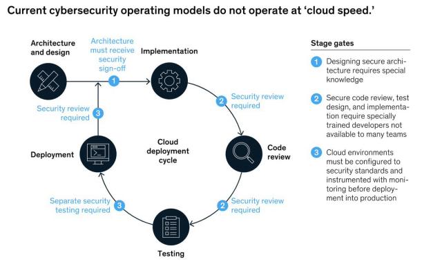 #Cybersecurity: Linchpin of the #Digital enterprise by @jmk37 @ Wolf Richter @ David Ware @McKinsey  Go to https://t.co/KuBytuNEIz  #IoT #BigData #Cloud #MI #InternetofThings #DataScience #Analytics #Robotics #5G #RPA #Tech #Technology #Healthcare  Cc: @yuhelenyu @harold https://t.co/sLEsV1OzYr