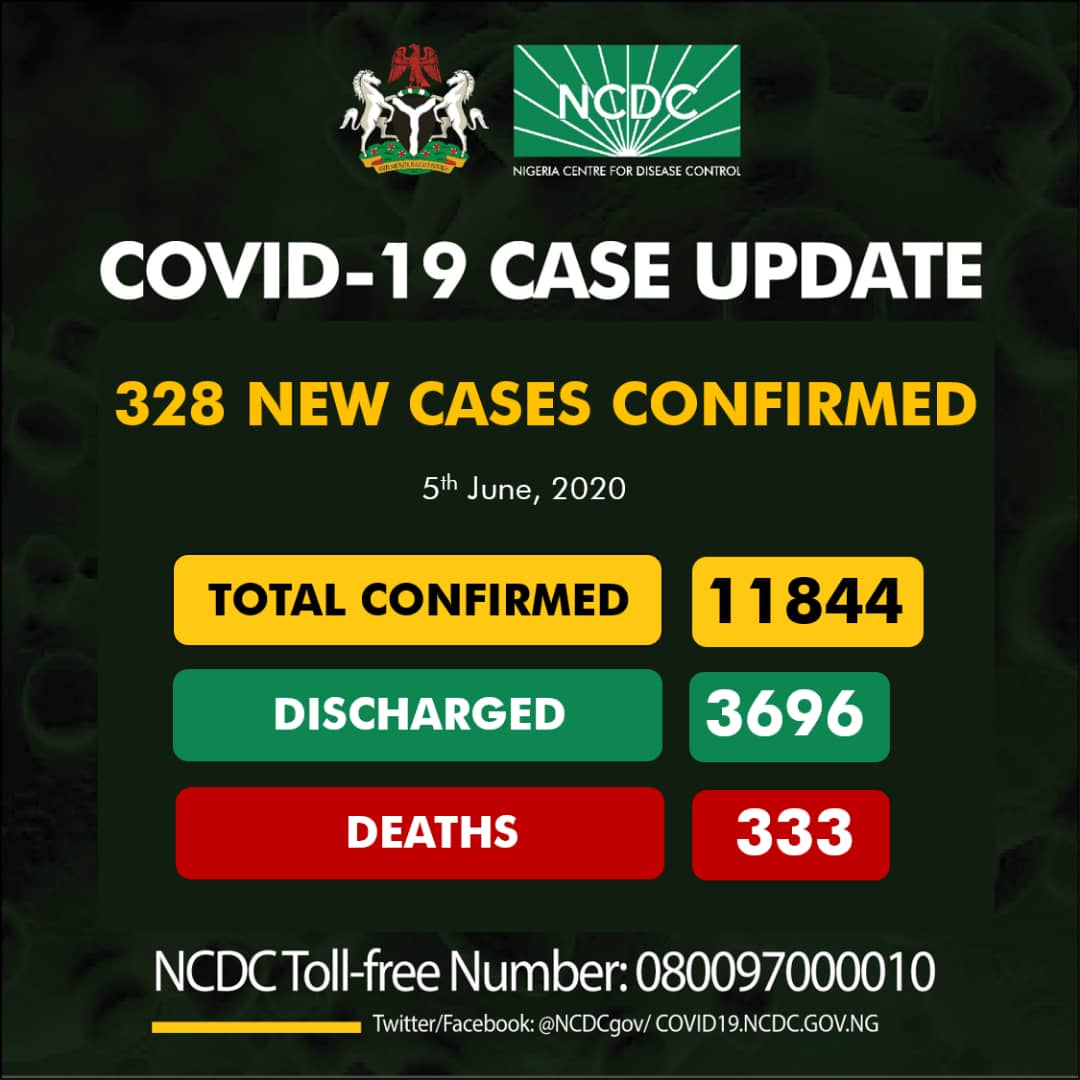 NCDC announce 328 new cases of #COVID19, 121 in Lagos and 70 in Abuja top the list, bringing the country's total infections to 11844. According to a tweet by the NCDC, @NCDCgov – on Friday. https://bit.ly/2MAPfTspic.twitter.com/9HC8O30pmE