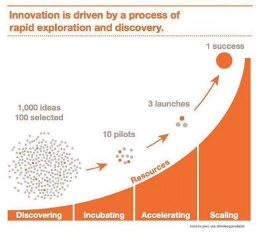 #Innovation Is Driven By A Process Of Rapid Exploration And Discovery by @PwC @MikeQuindazzi  #5G #Tech #Technology #IndustrialIoT #Telecom #Networking #Influencer #IT #NetNeutrality  Cc: @kathrinbuvac @dmavrakis @johnlegere @ronald_vanloon https://t.co/dWhiILyiI7