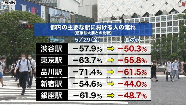 【発動後初の週末】「東京アラート」が出た都内、きょう6日も多くの人出午前10時半ごろ、渋谷では多くの人がスクランブル交差点を行き交っていた。感染拡大前の週末に戻りつつある。