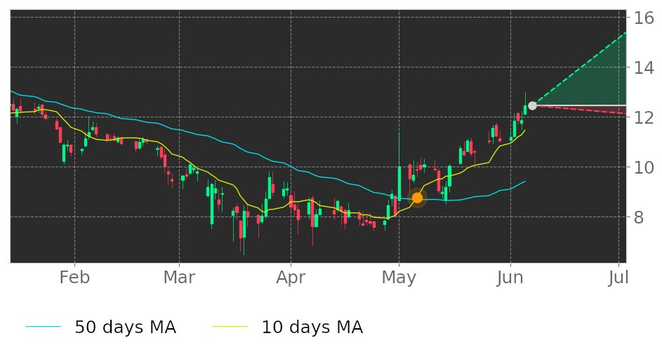 $IMXI's 10-day Moving Average crossed above its 50-day Moving Average on May 6, 2020. View odds for this and other indicators: https://t.co/cu38WKSNzw #InternationalMoneyExpress #stockmarket #stock #technicalanalysis #money #trading #investing #daytrading #news #today https://t.co/Qovb86GR1r