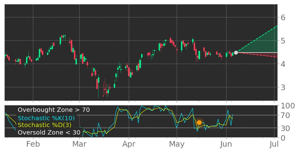 $CPRX in Uptrend: Stochastic indicator leaves oversold zone. View odds for this and other indicators: https://t.co/A6p0Q0JbKQ #CatalystPharmaceuticals #stockmarket #stock #technicalanalysis #money #trading #investing #daytrading #news #today https://t.co/ItqLzzjPkv