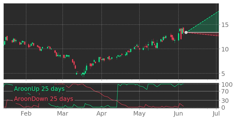 $PSNL's Aroon indicator reaches into Uptrend on June 4, 2020. View odds for this and other indicators: https://t.co/hWz2ZQEVll #Personalis #stockmarket #stock #technicalanalysis #money #trading #investing #daytrading #news #today https://t.co/xe0aaUW6fv