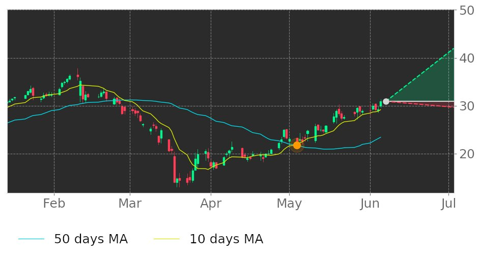 $IIIV's 10-day Moving Average moved above its 50-day Moving Average on May 4, 2020. View odds for this and other indicators: https://t.co/dySR1f7Cml #i3VerticalsIncOrdinaryShares #stockmarket #stock #technicalanalysis #money #trading #investing #daytrading #news #today https://t.co/pwgG8oB7zp