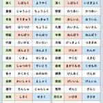 間違って読んでいるかも?漢字の正しい読み方一覧!