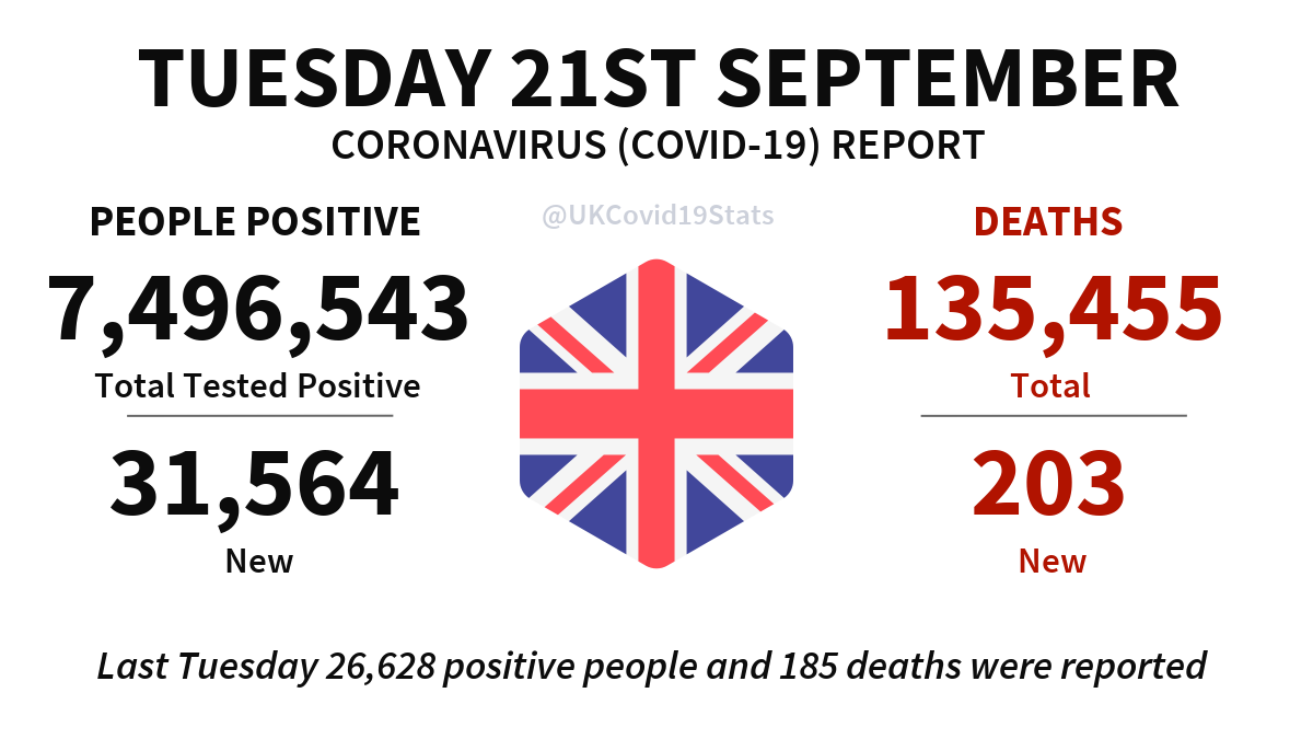 United Kingdom Daily Coronavirus (COVID-19) Report · Tuesday 21st September. 31,564 new cases (people positive) reported, giving a total of 7,496,543. 203 new deaths reported, giving a total of 135,455.