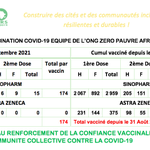 Image for the Tweet beginning: 3843 personnes vaccinées contre la