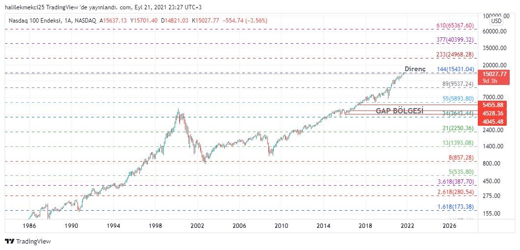 NASDAQ Fibonacci 144 katsayısına  denk gelen fiyatta ciddi dirençle karşılaştı. 144 katsayısı çok önemli bir katsayıdır. Bakalım ne olacak.  #NASDAQ #NASDAQ100 #dax18 #DAX30 #Dax40 #elonMask #Elon #USDT #USOpen