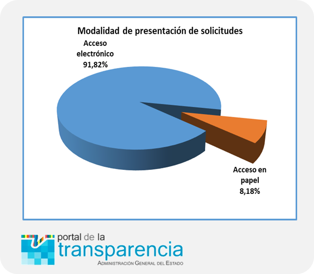 Esto del portal del @transparencia_e sobre #DAI