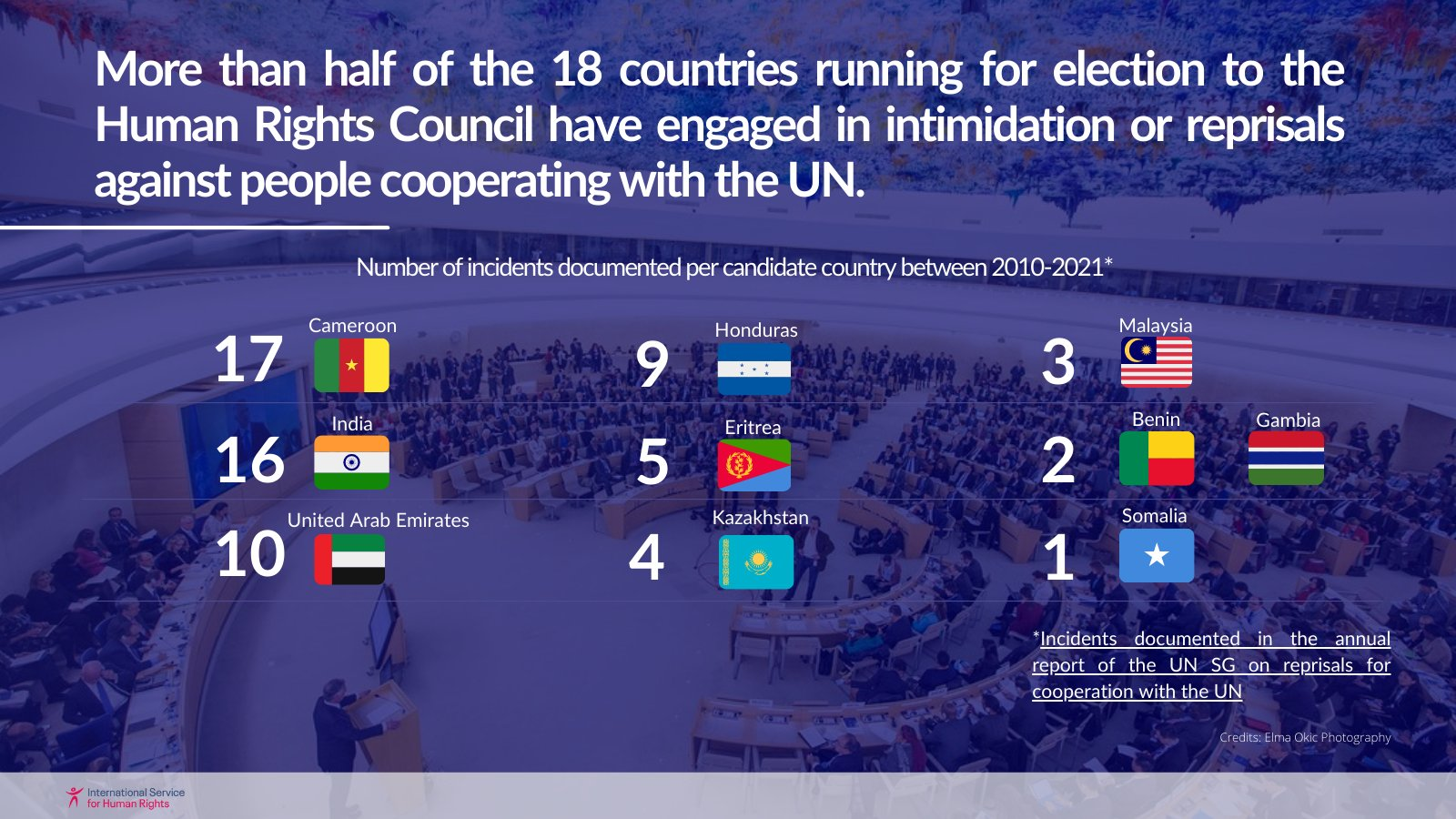 Number of reprisals and intimidation incidents documented per candidate country between 2010-2021.