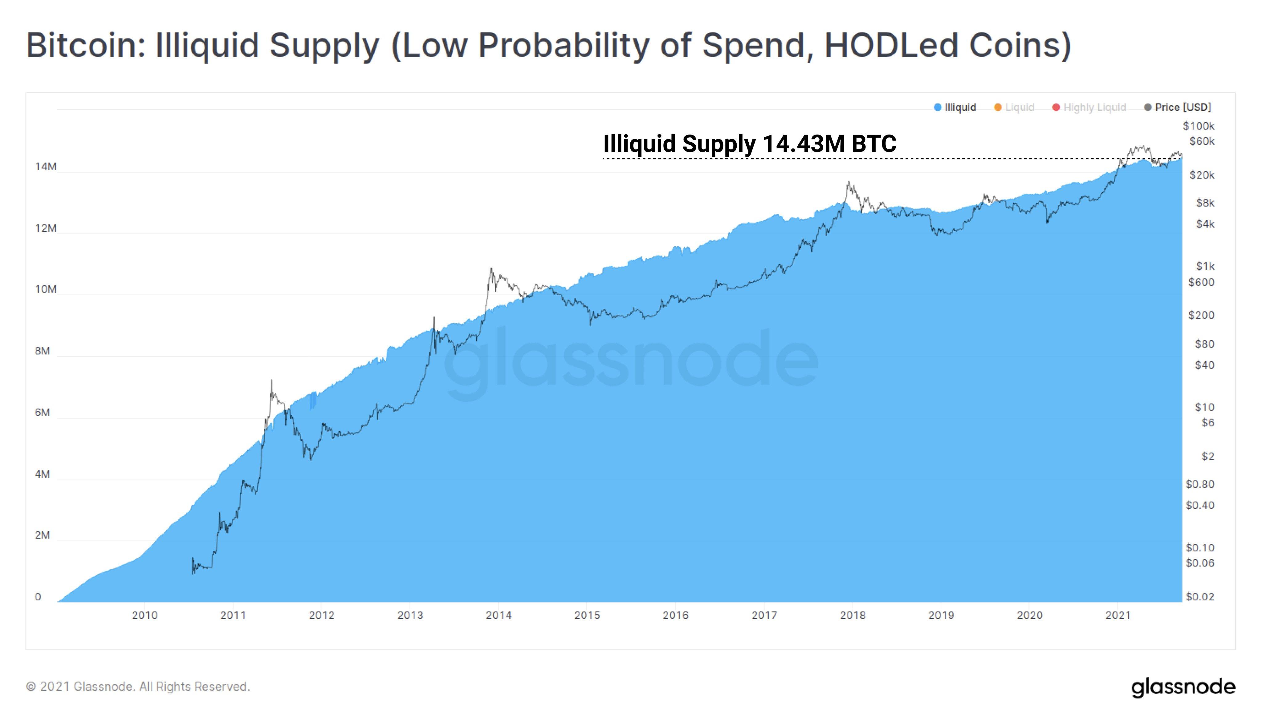 Bitcoin illiquid supply