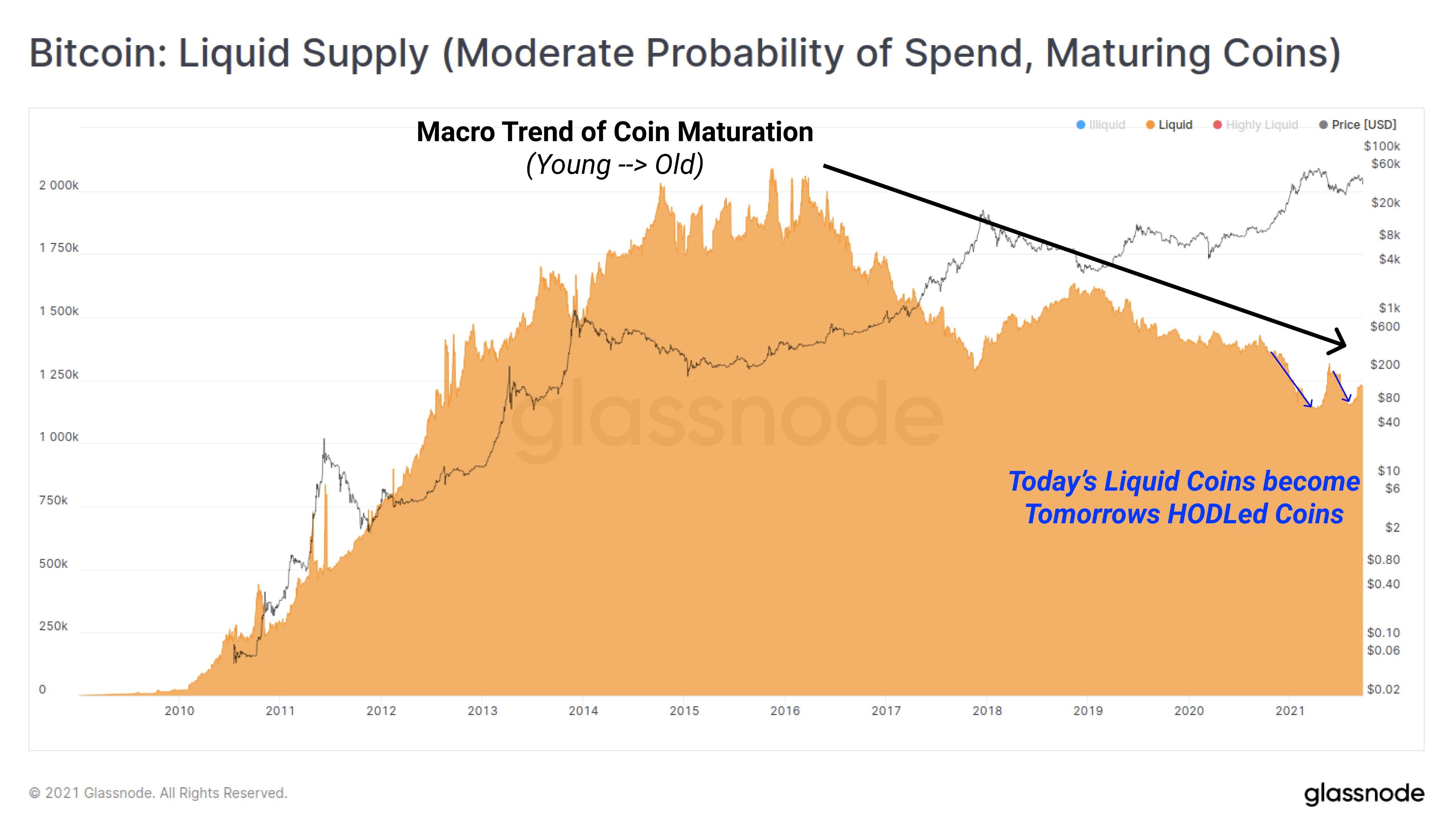 Bitcoin's liquid supply