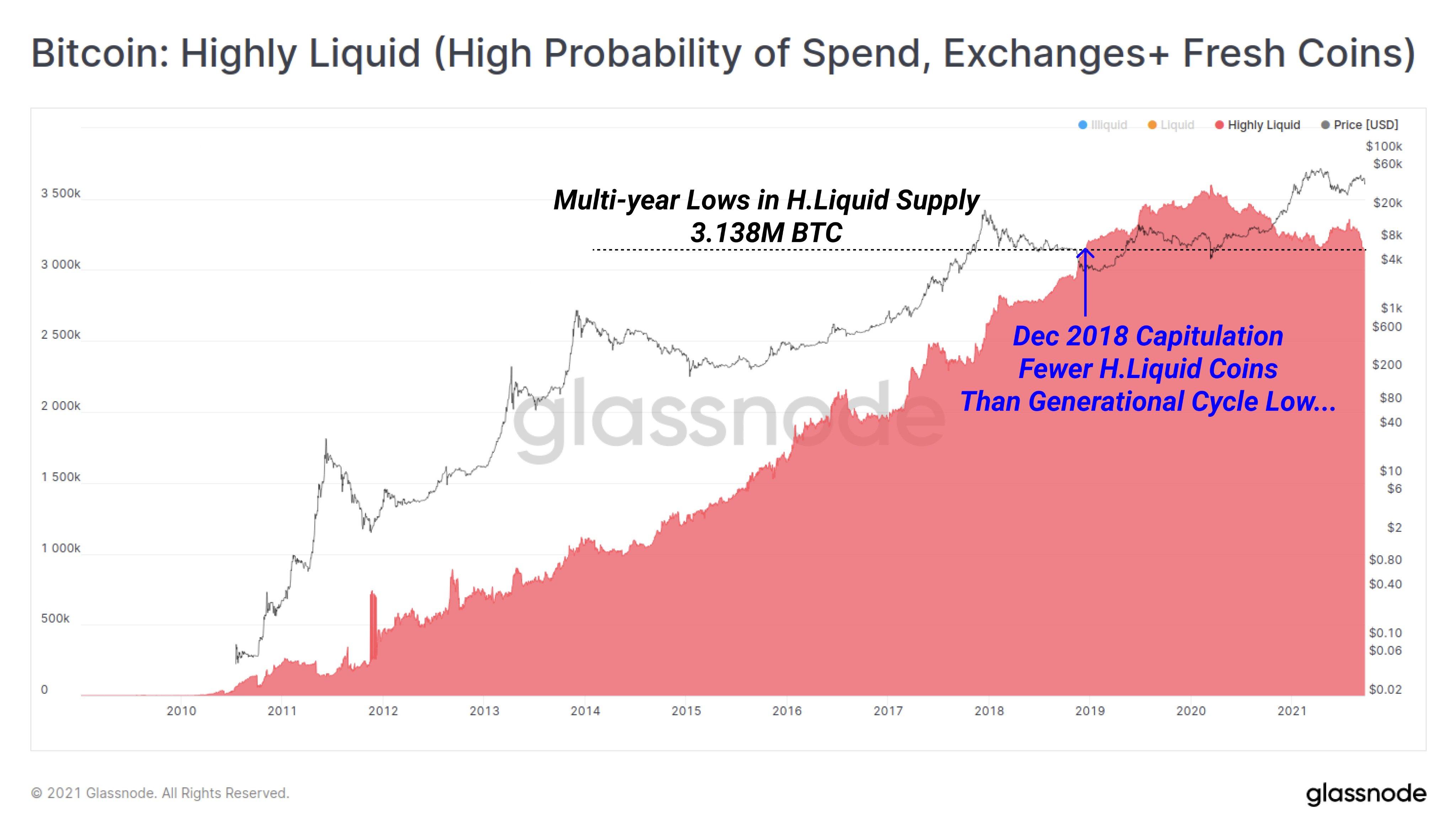 Bitcoin's highly liquid supply