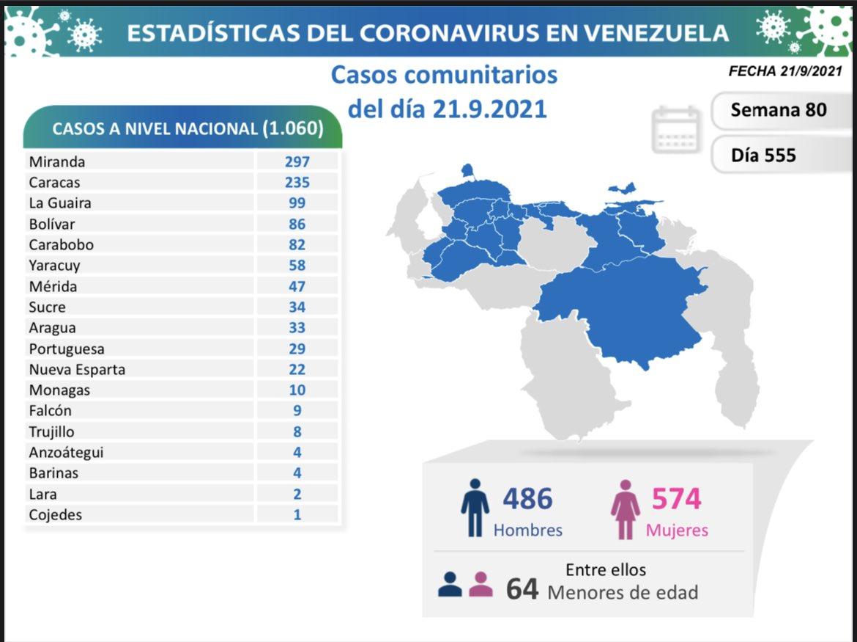 Covid-19 en Venezuela: 10 nuevos casos en Monagas este 21 de septiembre de 2021