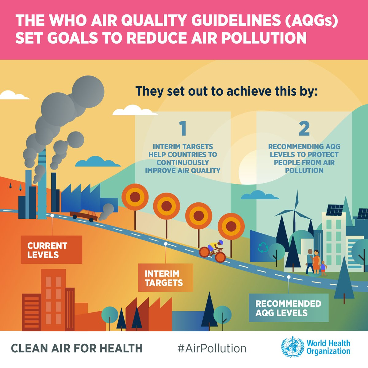 WHO has updated its air quality guidelines, first time in 15 years! Update shows that air pollution is dangerous at much lower levels than previously thought; meeting the new guidelines requires steep reductions in fossil fuels & biomass-burning. OUR TAKE: https://t.co/pDDPTTcLkY